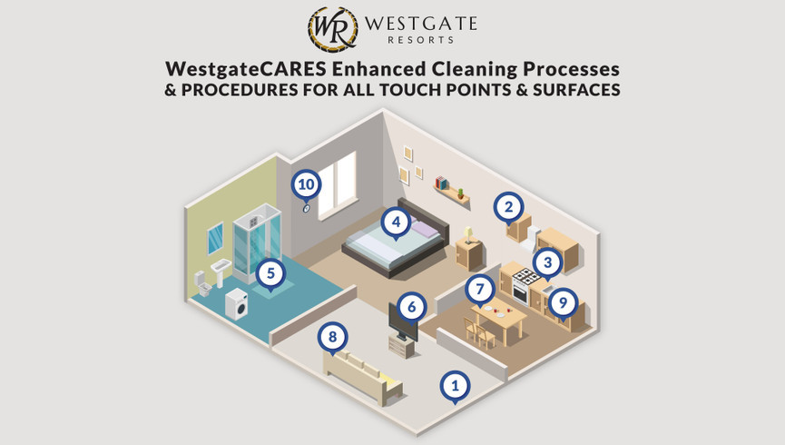 Westgate Cares touchpoint diagram - Westgate Resorts