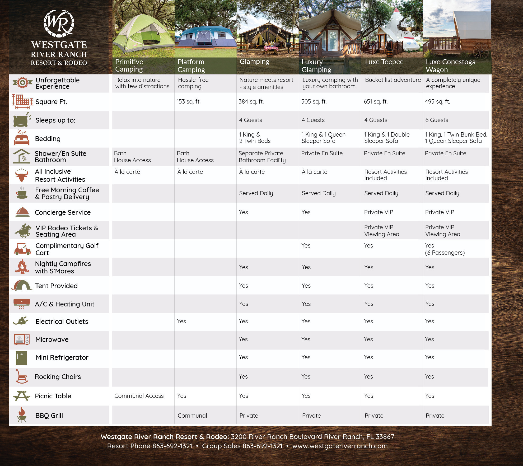 Compare Camping Options at Westgate River Ranch!